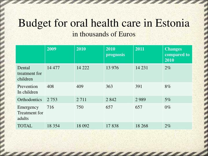 Budget for oral health care in Estonia
