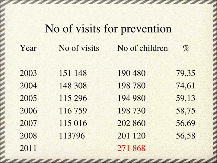 No of visits for prevention