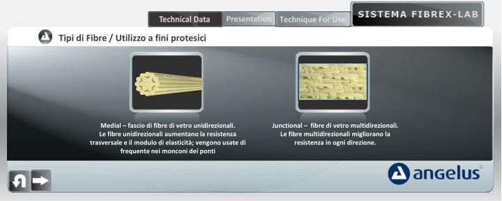 Tipi di Fibre / Utilizzo a fini protesici