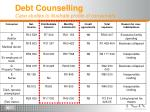 debt counselling case studies to illustrate profile of consumers
