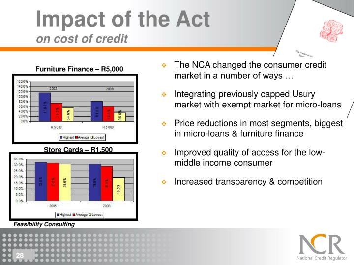 The NCA changed the consumer credit market in a number of ways …