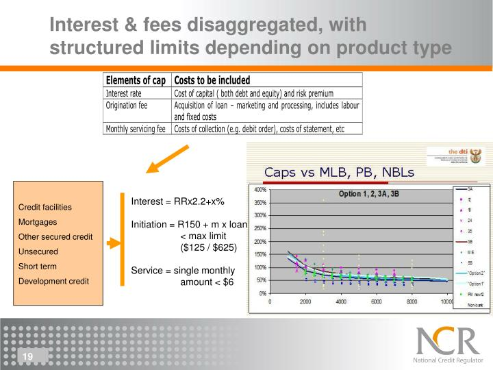 Interest & fees disaggregated, with structured limits depending on product type