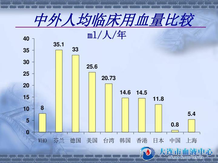 中外人均临床用血量比较