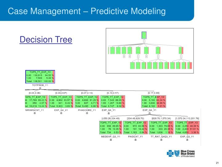 Case Management – Predictive Modeling