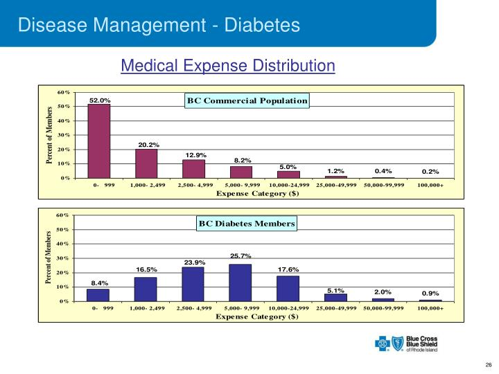 Disease Management - Diabetes