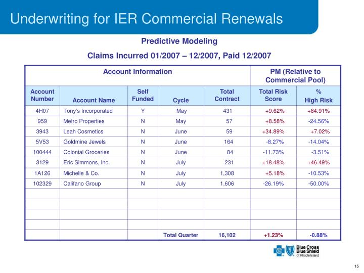 Underwriting for IER Commercial Renewals