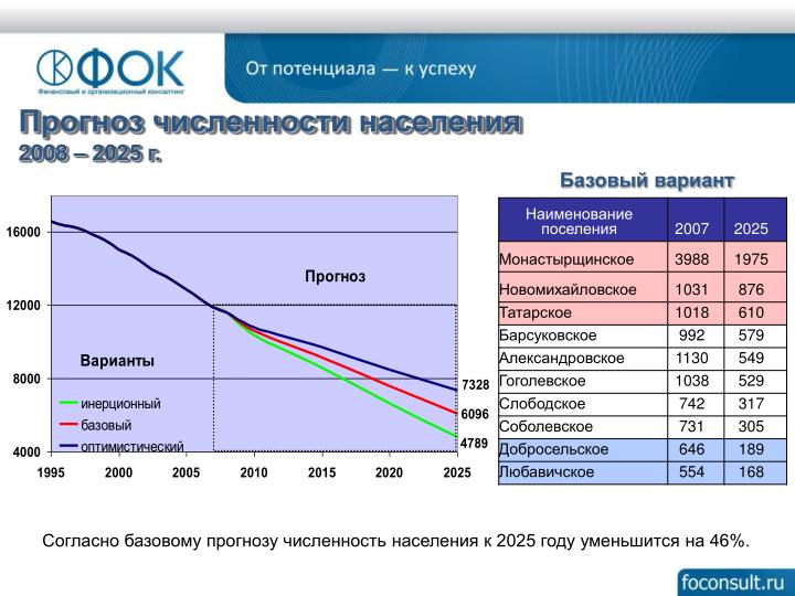 Прогноз численности населения