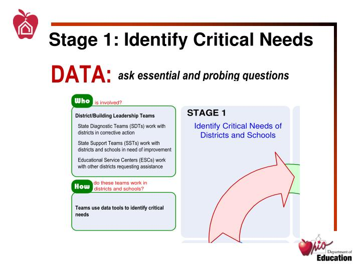 Stage 1: Identify Critical Needs