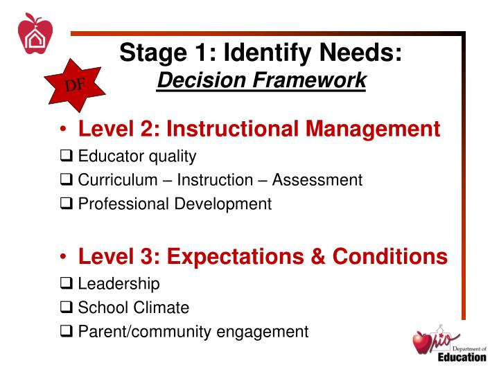 Stage 1: Identify Needs: