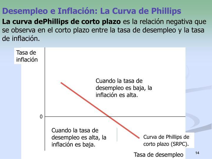 Desempleo e Inflación: La Curva de Phillips