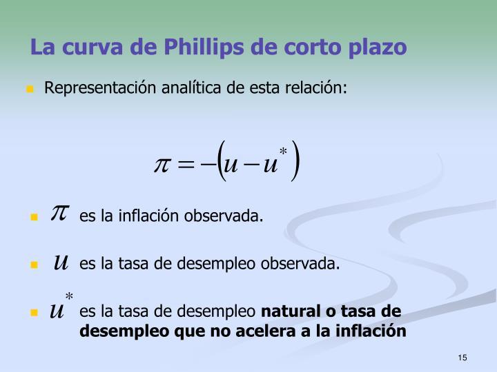 La curva de Phillips de corto plazo