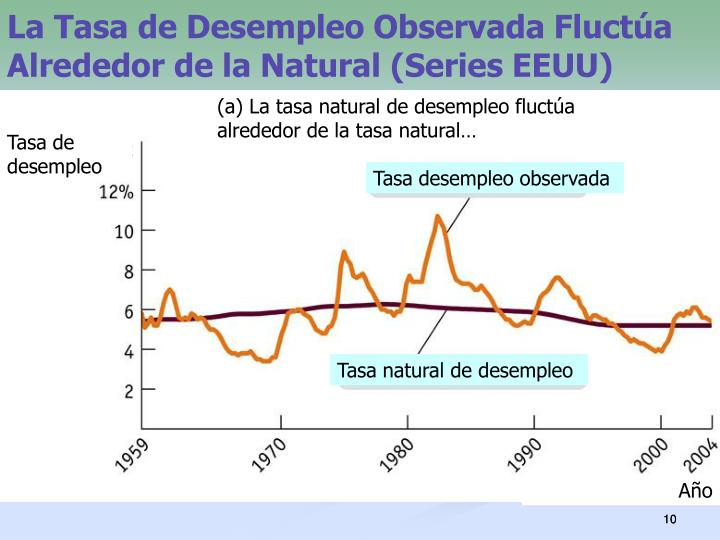 La Tasa de Desempleo Observada Fluctúa Alrededor de la Natural (Series EEUU)