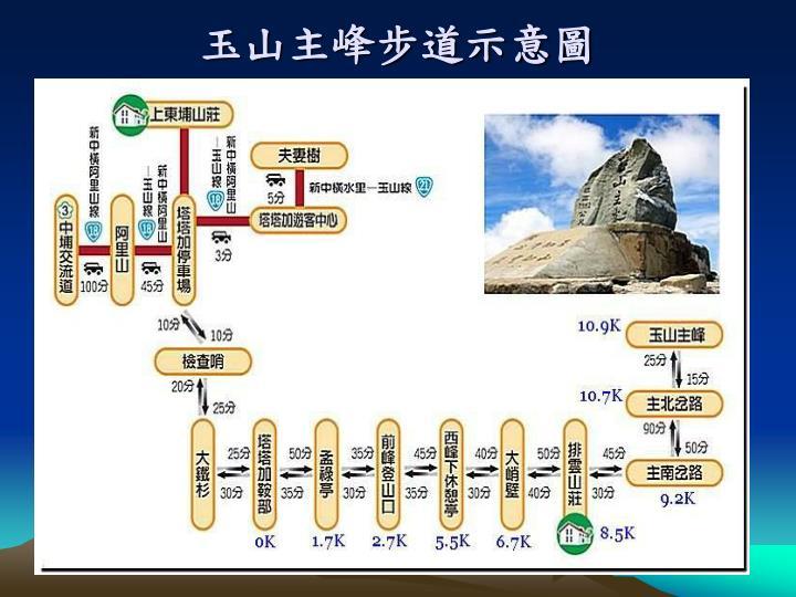 玉山主峰步道示意圖