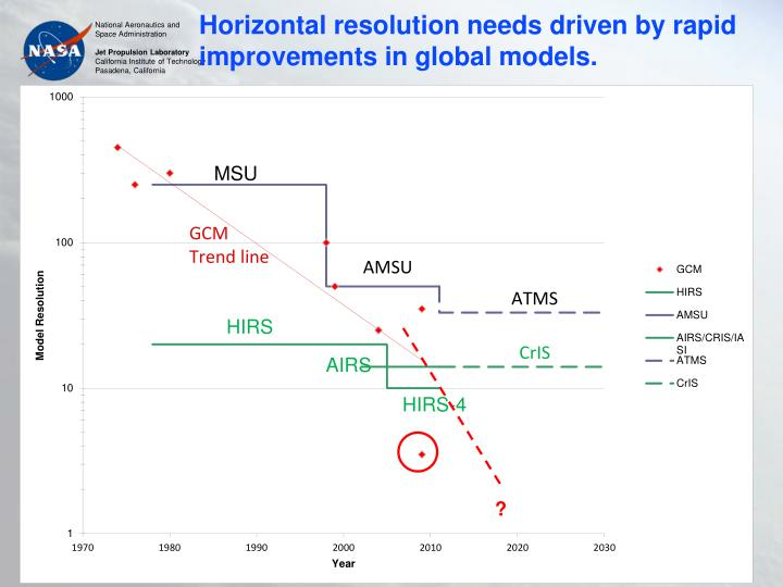 Horizontal resolution needs driven by rapid improvements in global models.