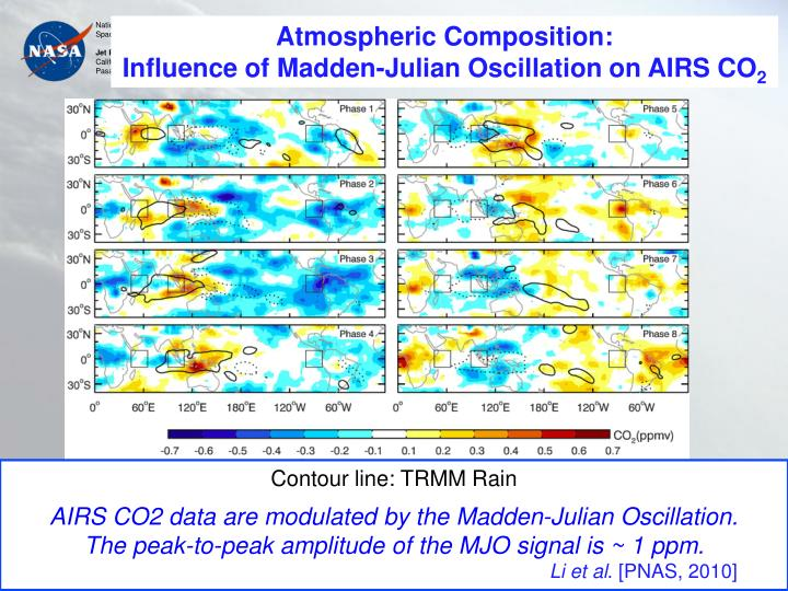 Atmospheric Composition: