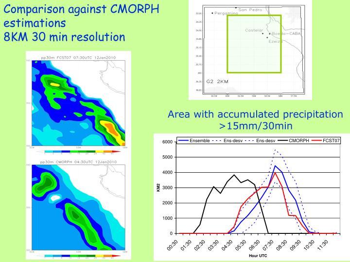 Comparison against CMORPH estimations