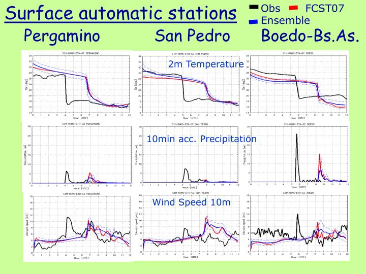 Surface automatic stations