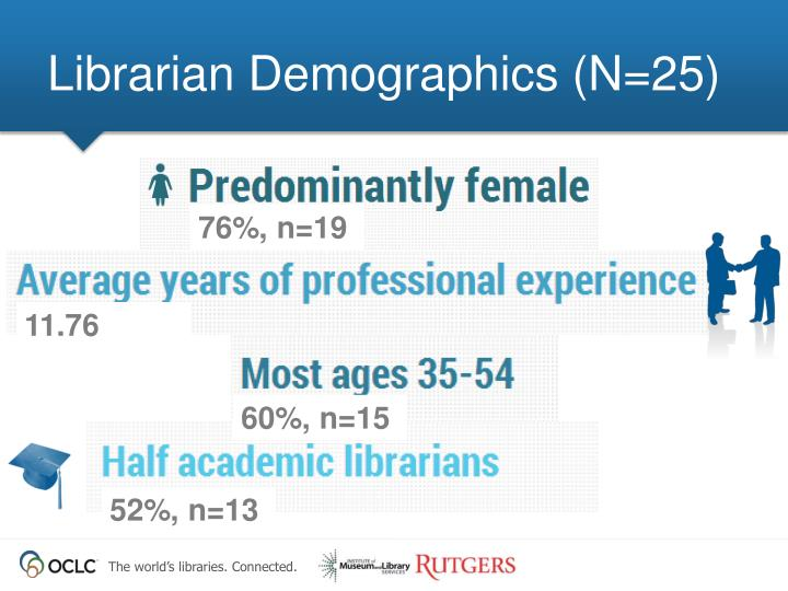 Librarian Demographics (N=25)