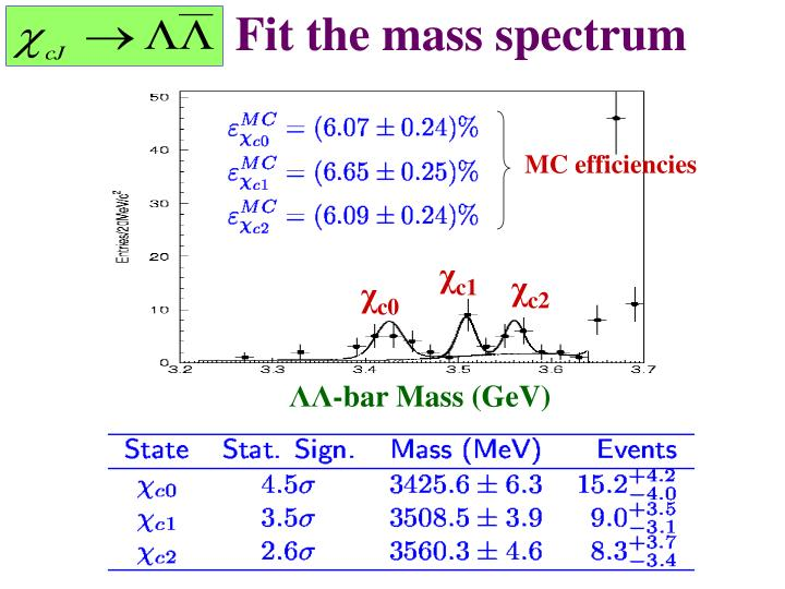 Fit the mass spectrum