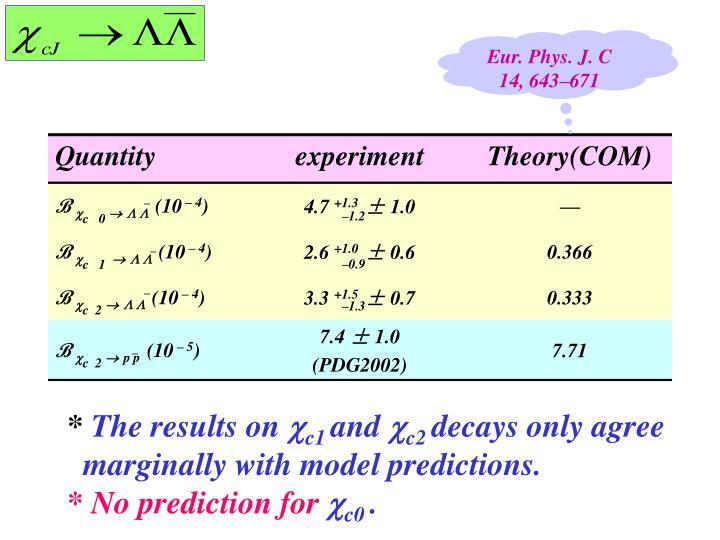 Eur. Phys. J. C 14, 643–671