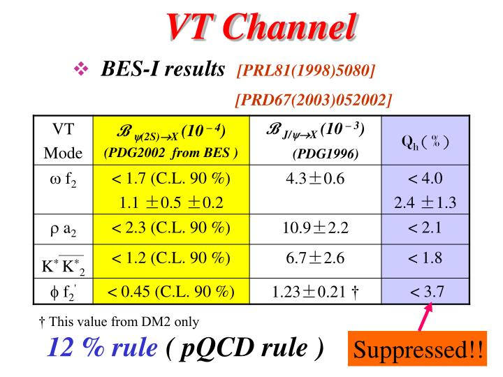 VT Channel