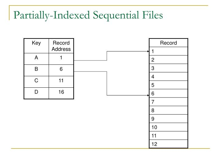 Partially-Indexed Sequential Files