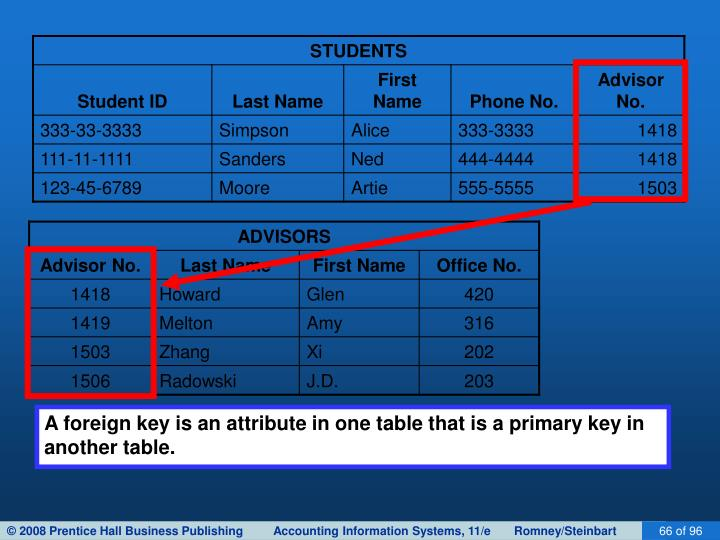 A foreign key is an attribute in one table that is a primary key in another table.