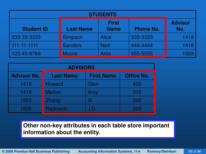 Other non-key attributes in each table store important information about the entity.