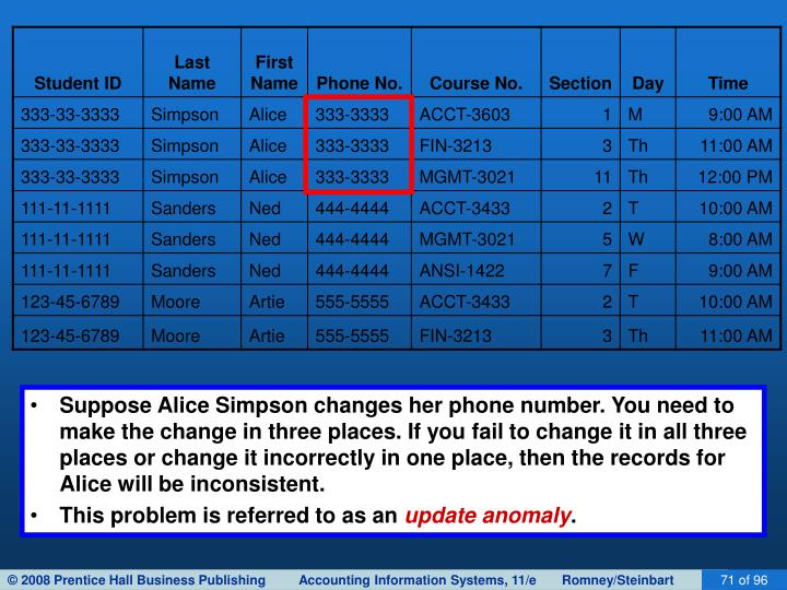 Suppose Alice Simpson changes her phone number. You need to make the change in three places. If you fail to change it in all three places or change it incorrectly in one place, then the records for Alice will be inconsistent.