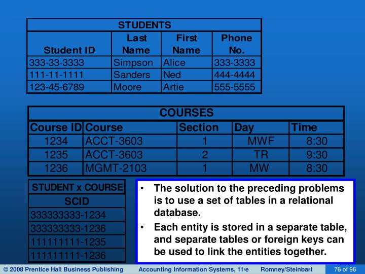 The solution to the preceding problems is to use a set of tables in a relational database.