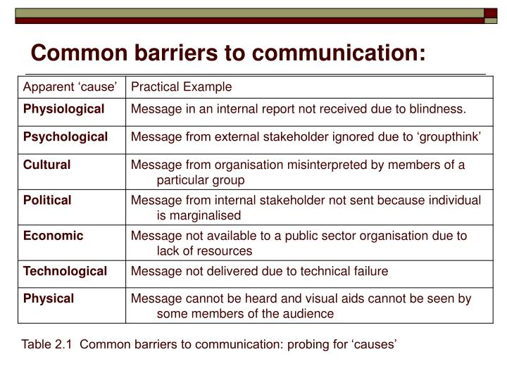 Common barriers to communication: