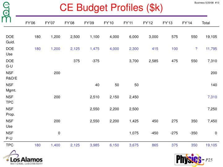 CE Budget Profiles ($k)