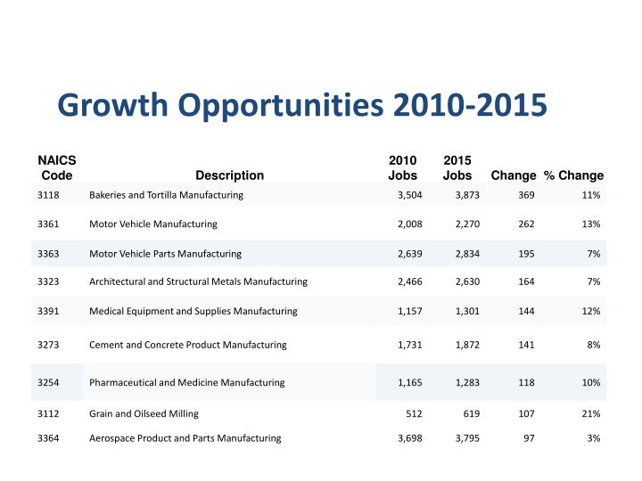 Growth Opportunities 2010-2015