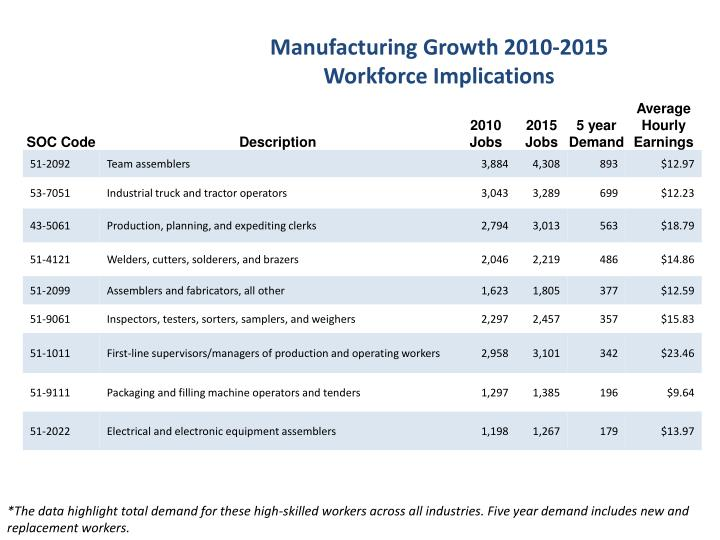 Manufacturing Growth 2010-2015