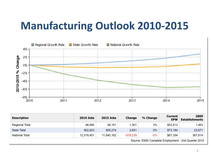 Manufacturing Outlook 2010-2015