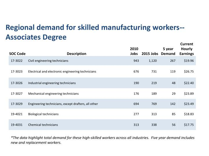 Regional demand for skilled manufacturing workers-- Associates Degree