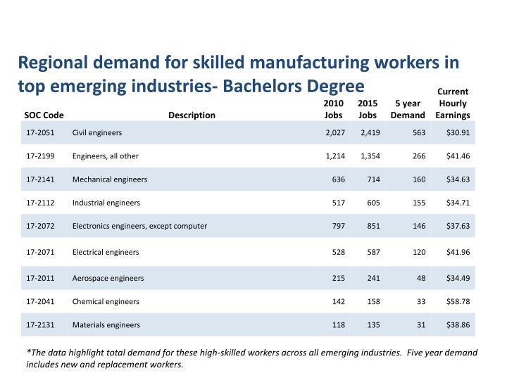 Regional demand for skilled manufacturing workers in top emerging industries- Bachelors Degree