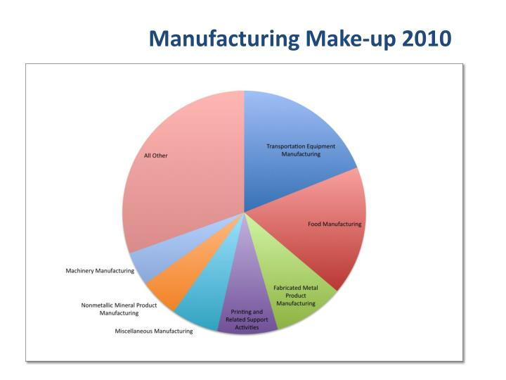 Manufacturing Make-up 2010