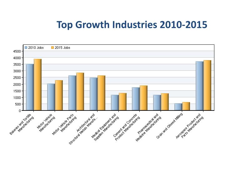 Top Growth Industries 2010-2015