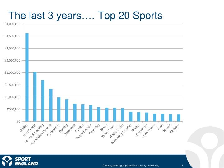 The last 3 years…. Top 20 Sports