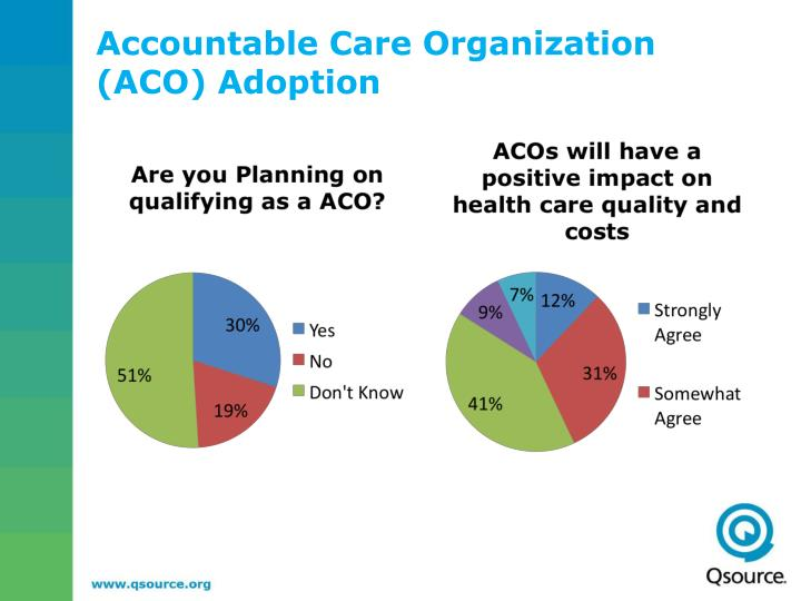 Accountable Care Organization (ACO) Adoption