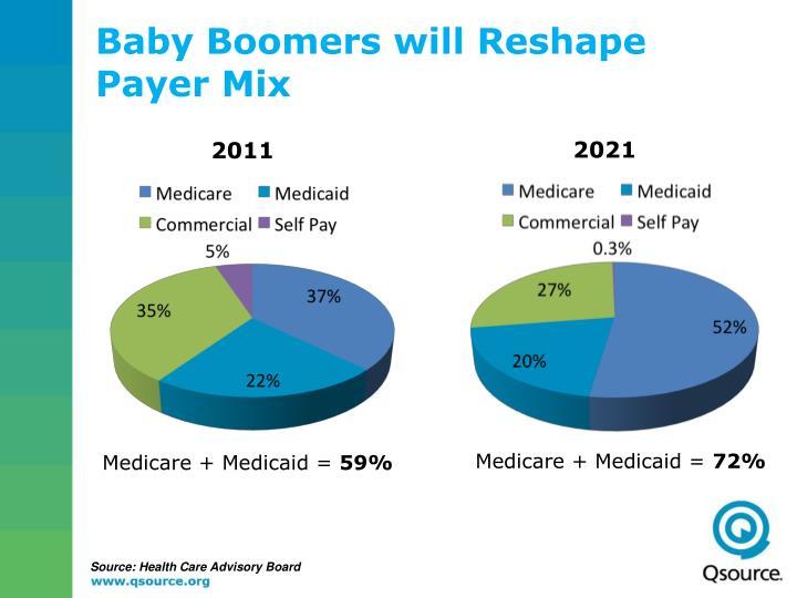 Baby Boomers will Reshape