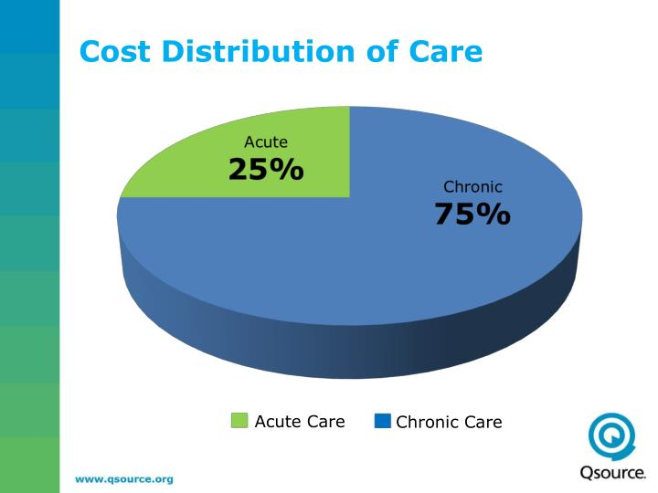 Cost Distribution of Care