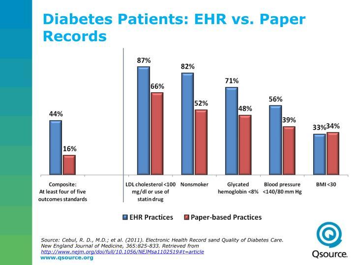 Diabetes Patients: EHR vs. Paper Records