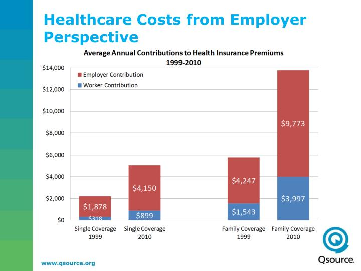 Healthcare Costs from Employer Perspective