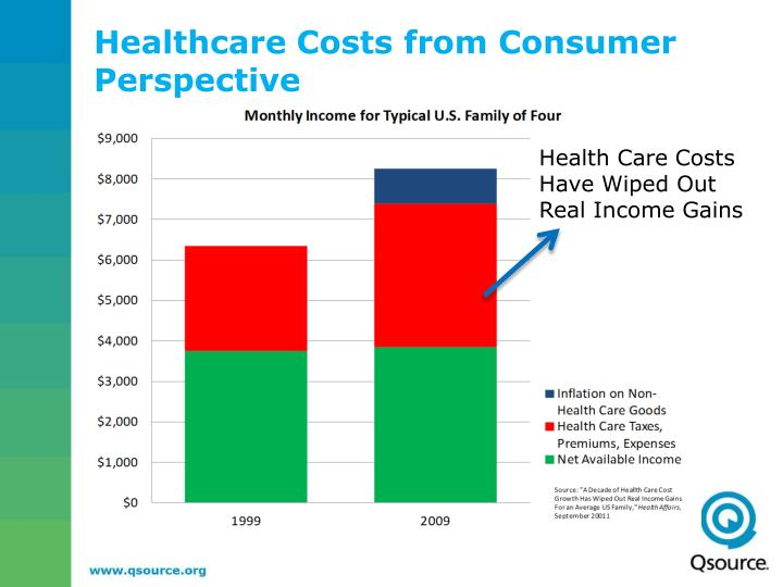 Healthcare Costs from Consumer Perspective
