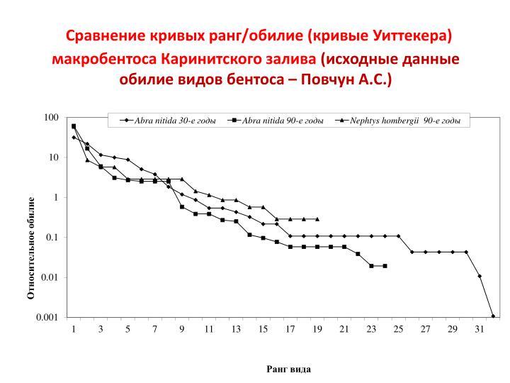 Сравнение кривых ранг/обилие (кривые