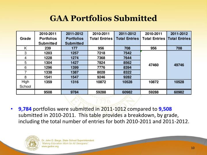 GAA Portfolios Submitted