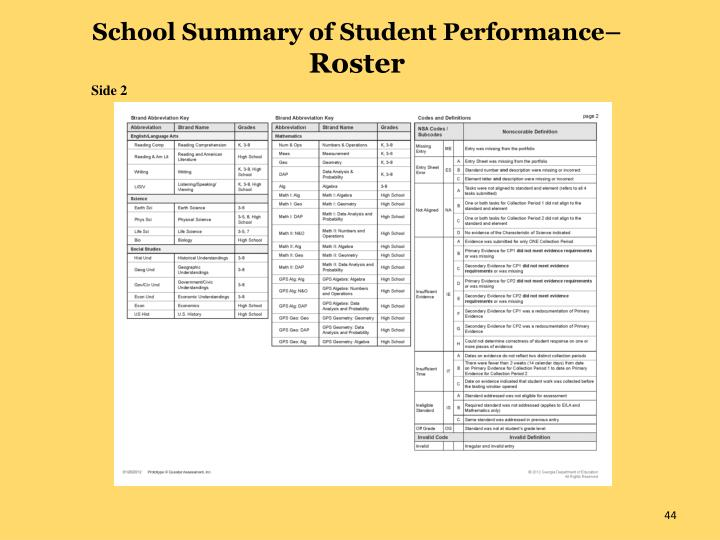 School Summary of Student Performance–