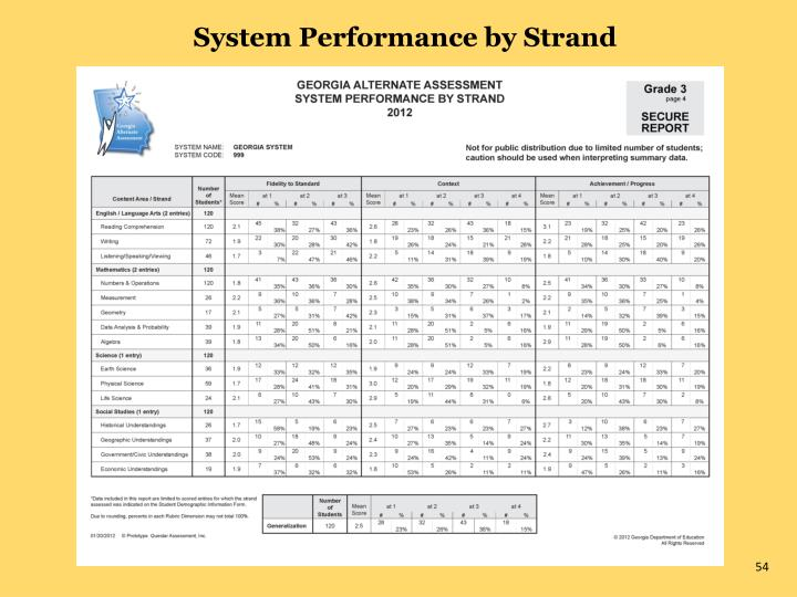 System Performance by Strand